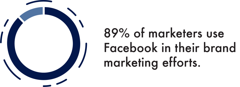 89% of Marketers Use Facebook in Their Brand Marketing Efforts