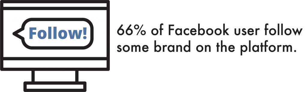 66% of Facebook User Follow Some Brand on the Platform