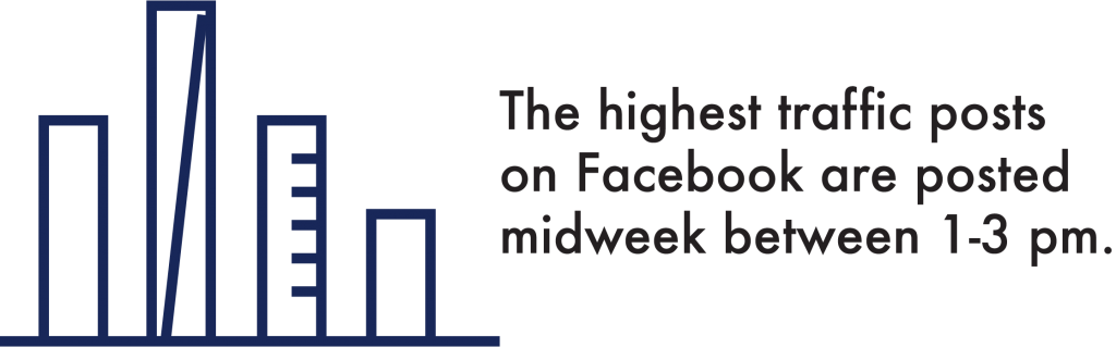 The Highest Traffic Posts on Facebook Are Posted Midweek Between 1-3 PM