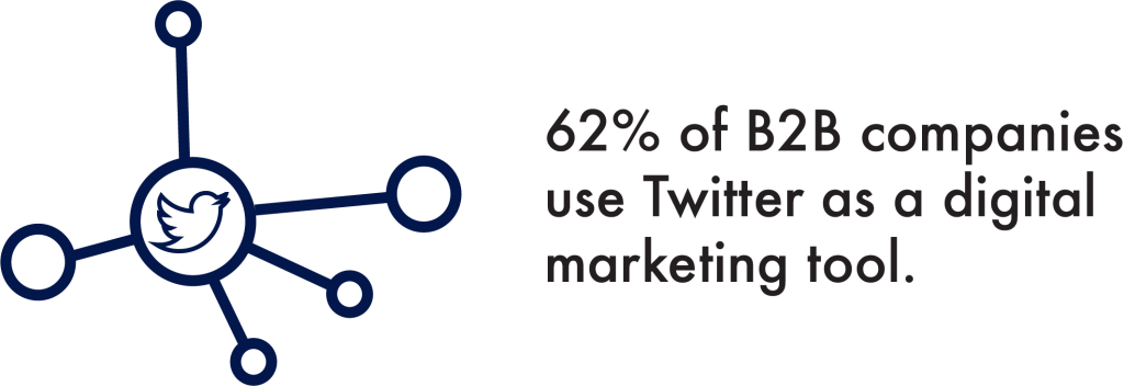 62% of B2B Companies Use Twitter as a Digital Marketing Tool