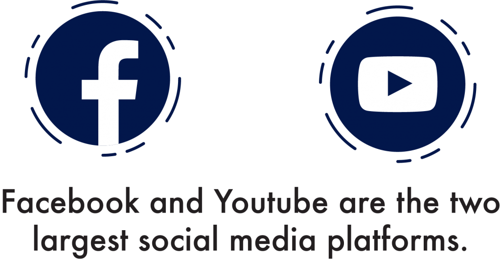 Facebook and YouTube Are the Two Largest Social Media Platforms