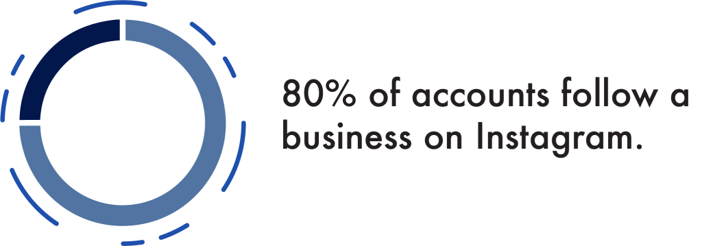 80% of Accounts Follow a Business on Instagram