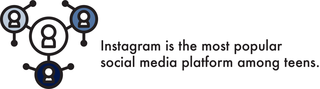 Instagram Is the Most Popular Social Media Platform Among Teens