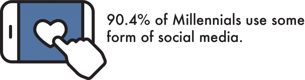 90.4% of Millennials Use Some Form of Social Media