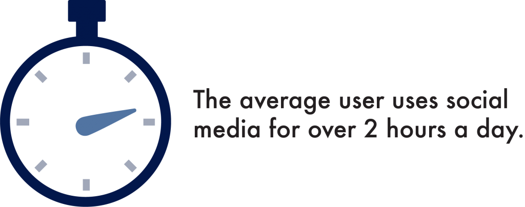 The Average User Uses Social Media for Over 2 Hours a Day