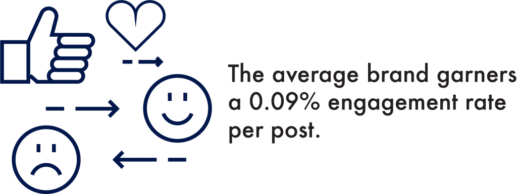 The Average Brand Garners a 0.09% Engagement Rate per Post