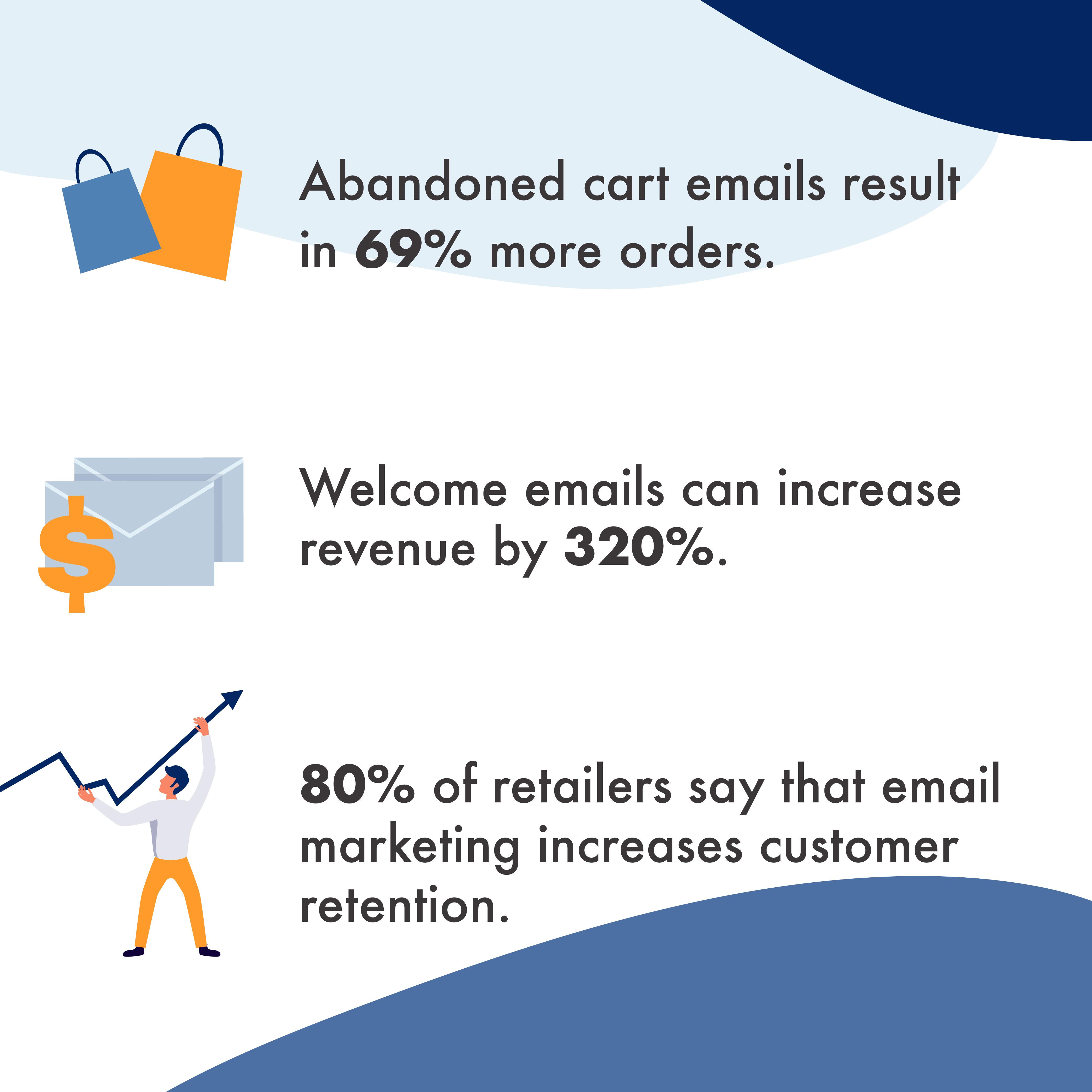 B2C Email Marketing Statistics