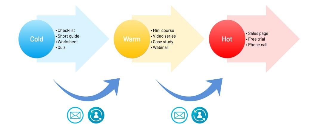 Thinkific Course Marketing Visual